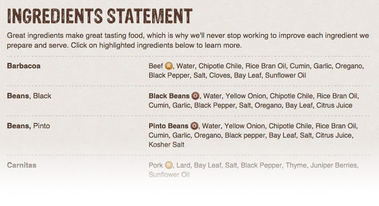 Chipotle ingredients list