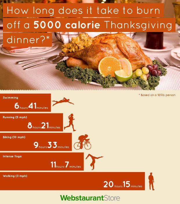 work off thanksgiving