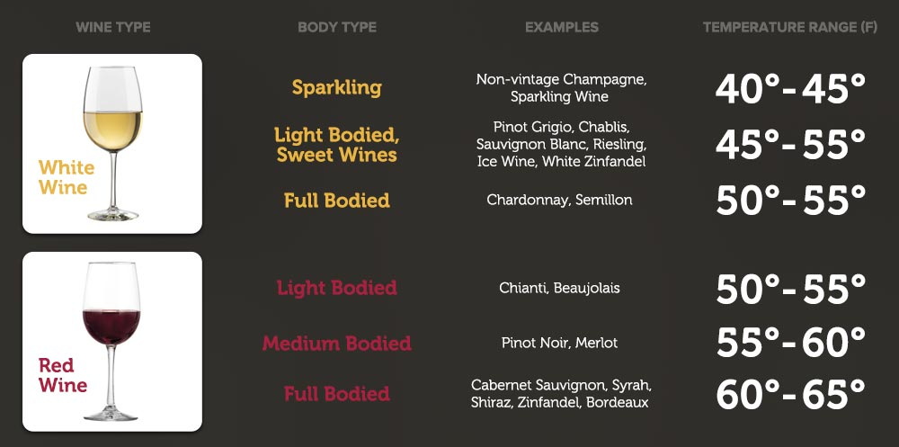 Temperature ranges for some kinds of wine.