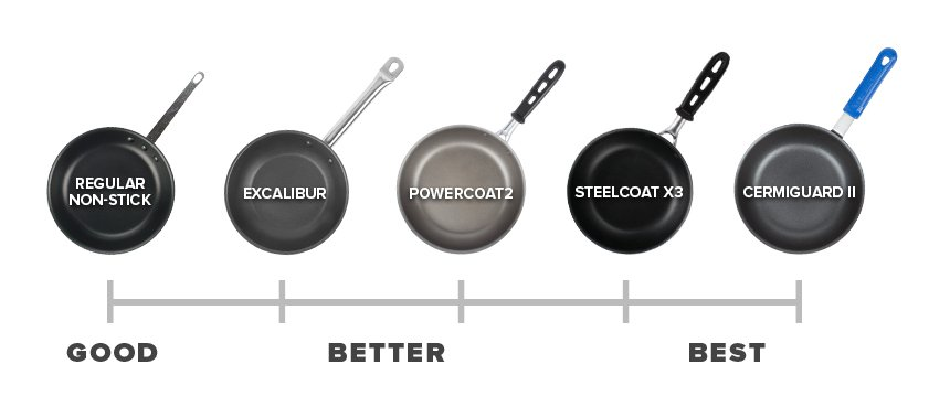 Frying Pan Buying Guide Types Of Frying Pans